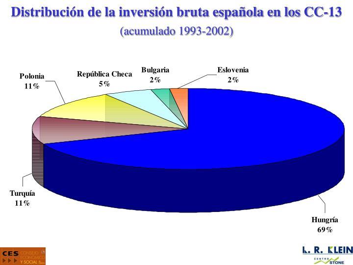 Distribución de la inversión bruta española en los CC-13