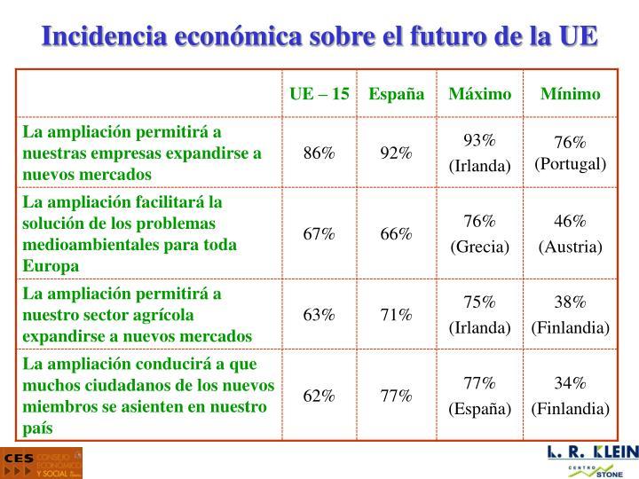 Incidencia económica sobre el futuro de la UE