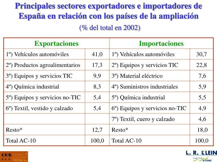 Principales sectores exportadores e importadores de España en relación con los países de la ampliación