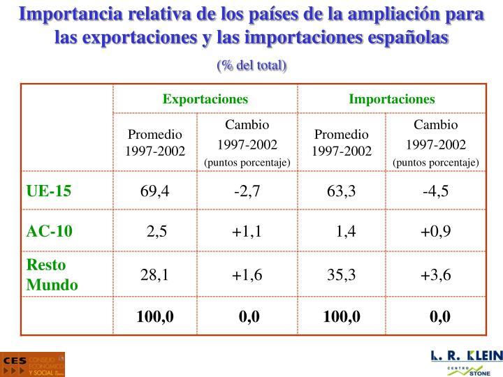 Importancia relativa de los países de la ampliación para las exportaciones y las importaciones españolas