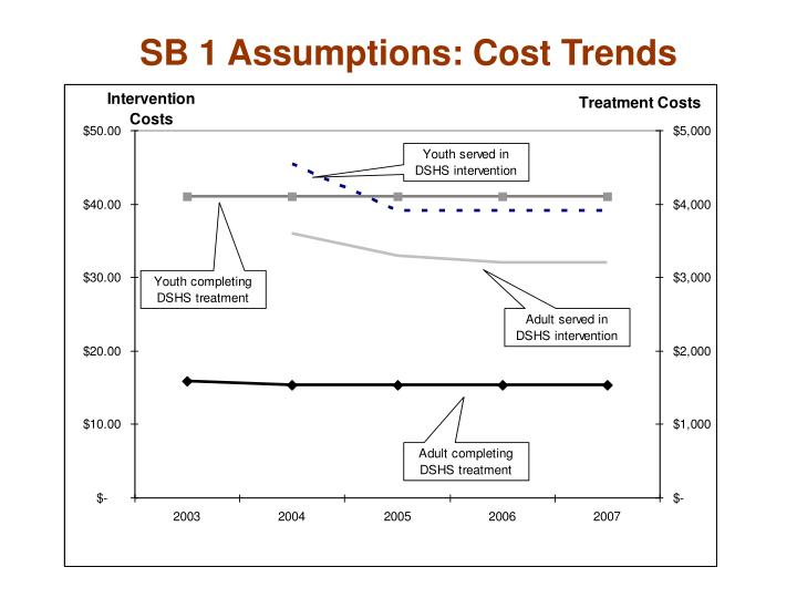 SB 1 Assumptions: Cost Trends