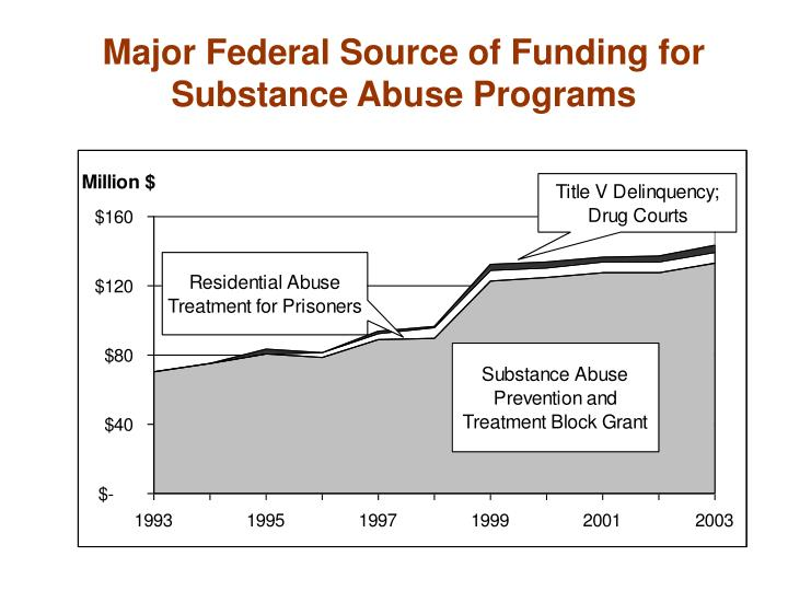 Major Federal Source of Funding for Substance Abuse Programs