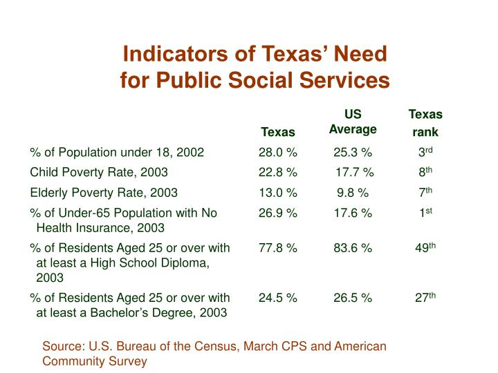 Indicators of Texas' Need
