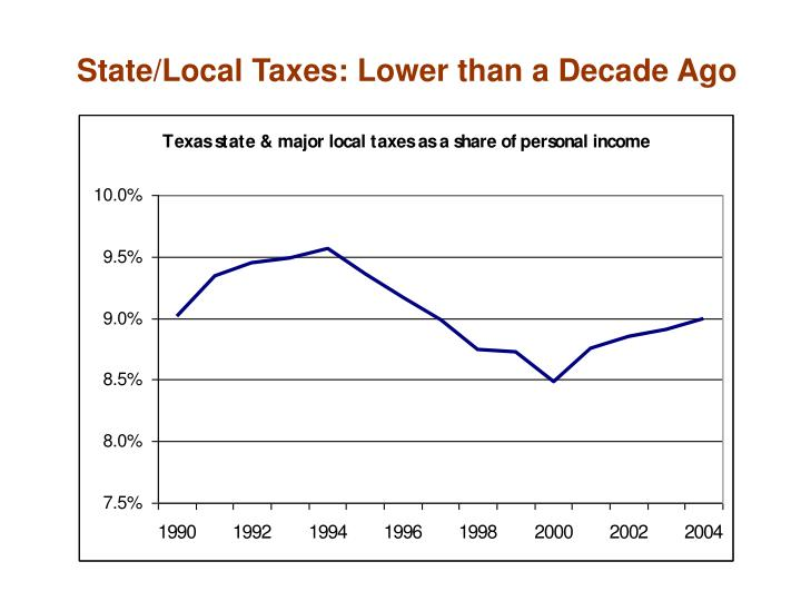 State/Local Taxes: Lower than a Decade Ago