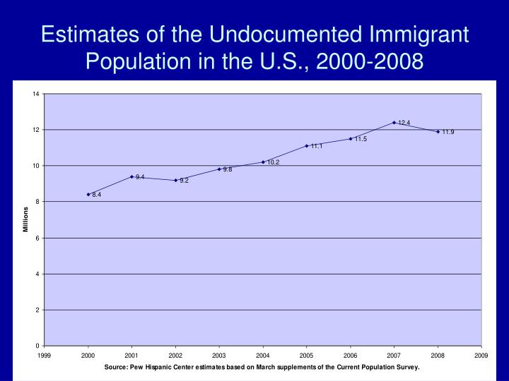 Estimates of the Undocumented Immigrant Population in the U.S., 2000-2008