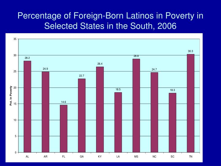 Percentage of Foreign-Born Latinos in Poverty in Selected States in the South, 2006