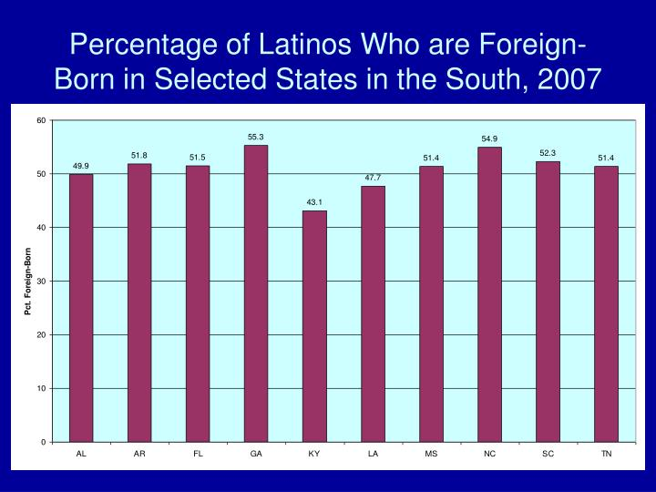 Percentage of Latinos Who are Foreign-Born in Selected States in the South, 2007