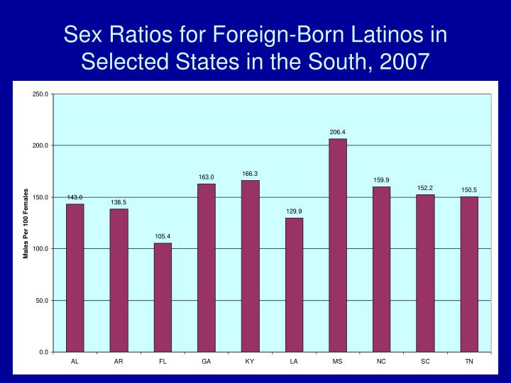 Sex Ratios for Foreign-Born Latinos in Selected States in the South, 2007