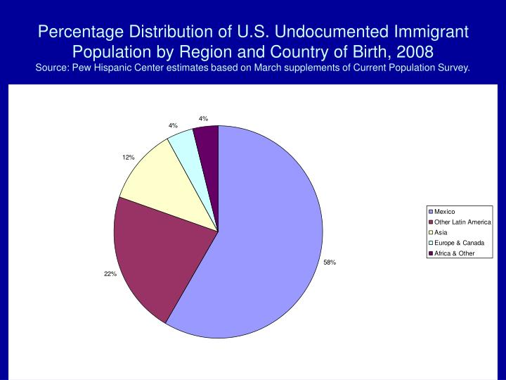 Percentage Distribution of U.S. Undocumented Immigrant Population by Region and Country of Birth, 2008