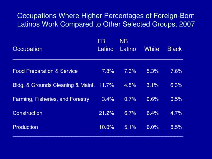 Occupations Where Higher Percentages of Foreign-Born Latinos Work Compared to Other Selected Groups, 2007