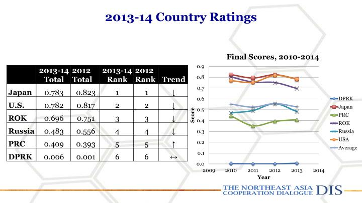2013-14 Country Ratings