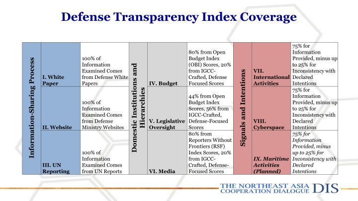 Defense Transparency Index Coverage