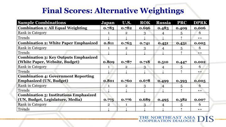 Final Scores: Alternative Weightings