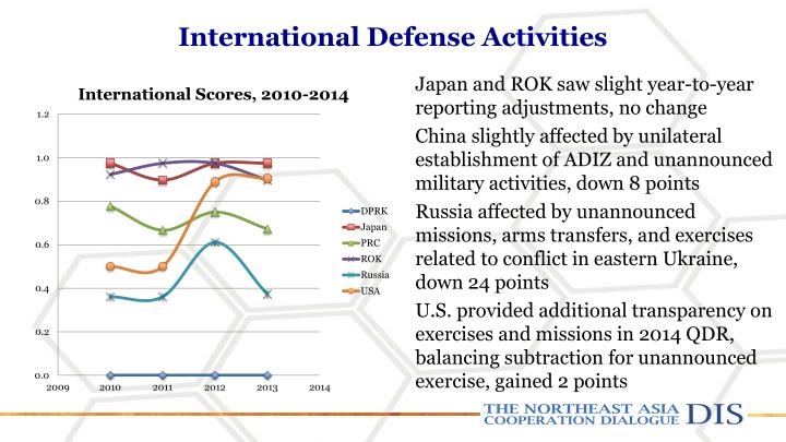 International Defense Activities