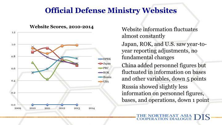Official Defense Ministry Websites