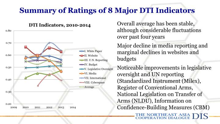 Summary of Ratings of 8 Major DTI Indicators