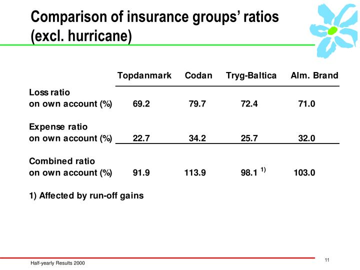 Comparison of insurance groups' ratios (excl. hurricane)