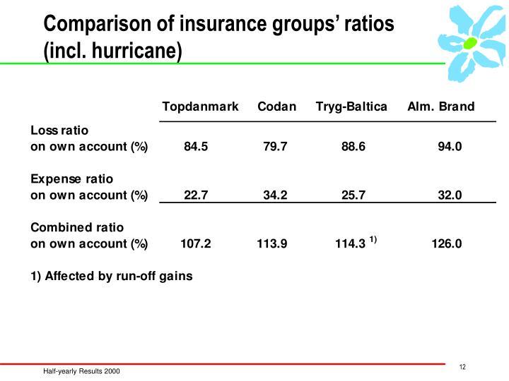 Comparison of insurance groups' ratios (incl. hurricane)
