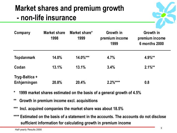 Market shares and premium growth