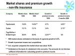 market shares and premium growth non life insurance