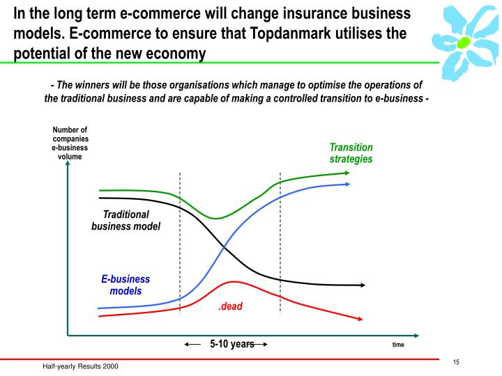 In the long term e-commerce will change insurance business models. E-commerce to ensure that Topdanmark utilises the potential of the new economy