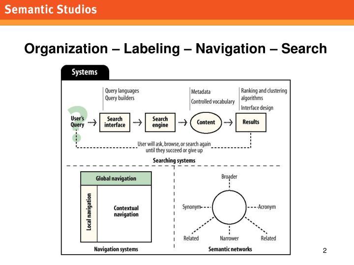 Organization – Labeling – Navigation – Search