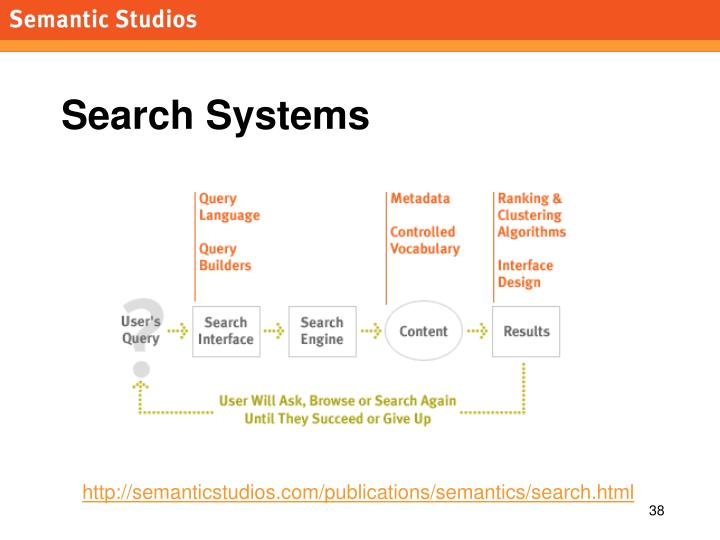 Search Systems