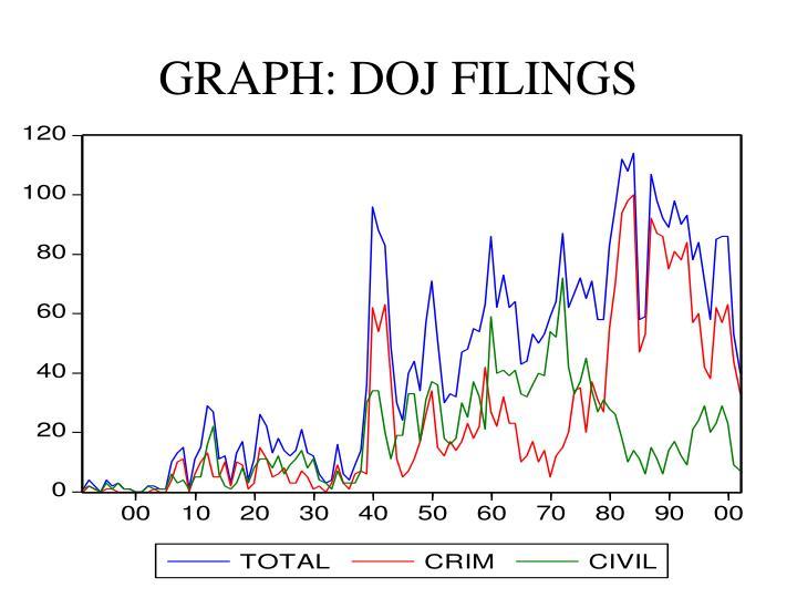 GRAPH: DOJ FILINGS