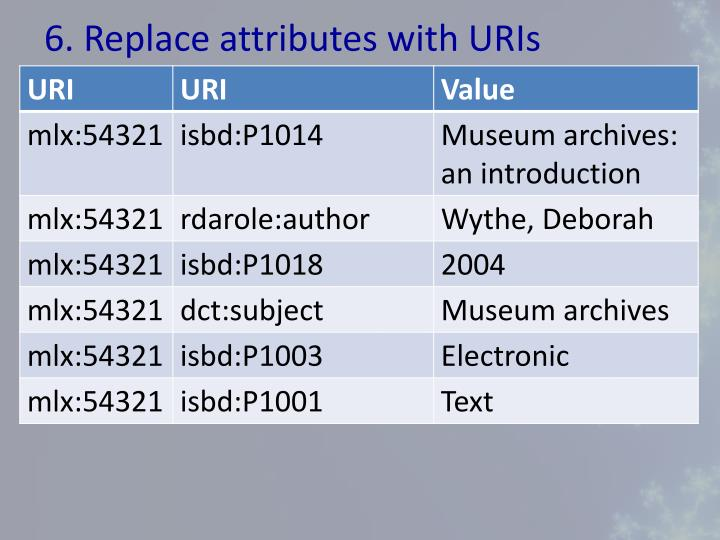 6. Replace attributes with URIs