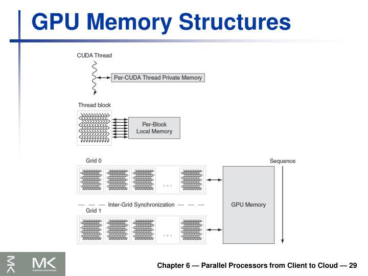 GPU Memory Structures
