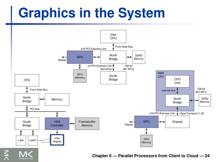 Graphics in the System