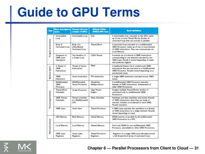 Guide to GPU Terms