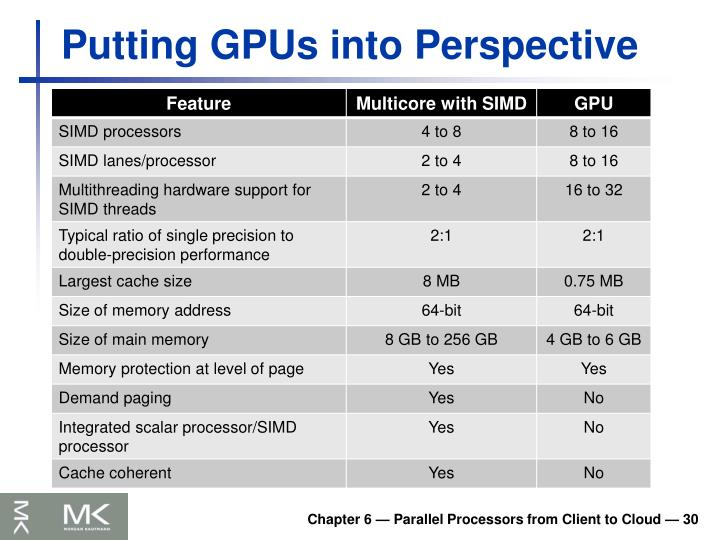 Putting GPUs into Perspective