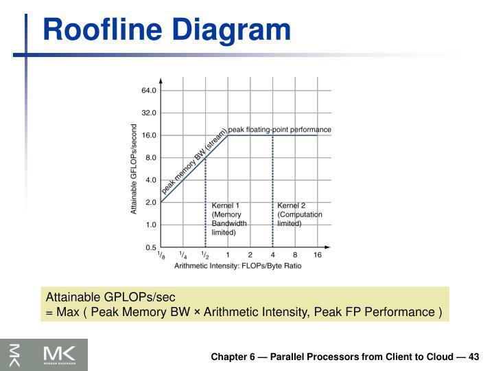 Roofline Diagram
