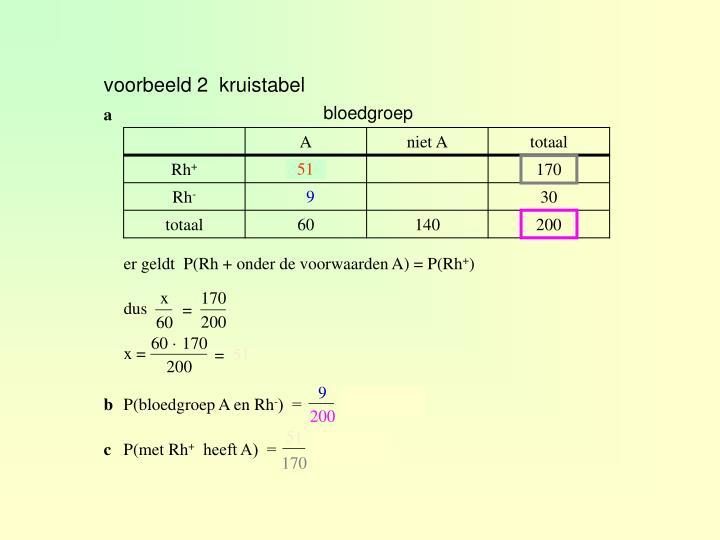 voorbeeld 2  kruistabel