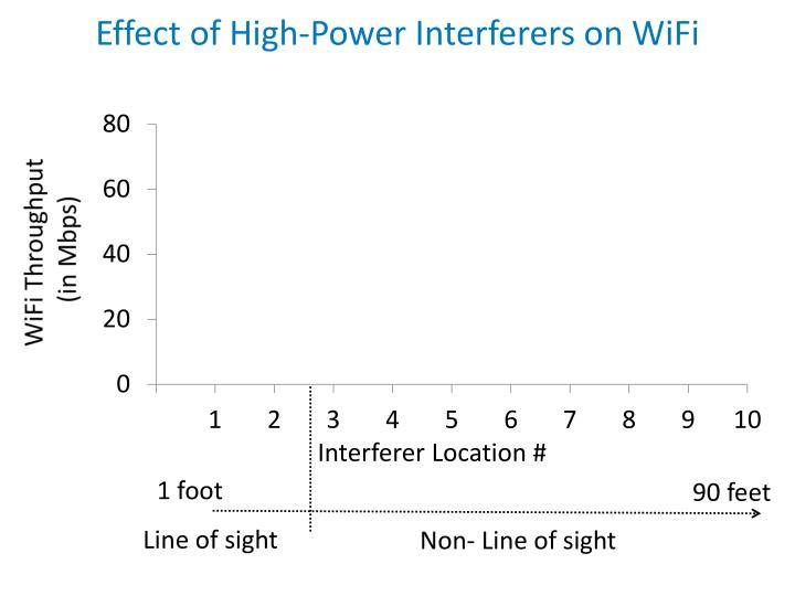 Effect of High-Power Interferers on