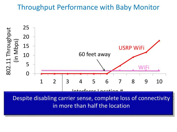 Throughput Performance with Baby Monitor