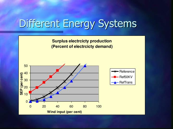 Different Energy Systems