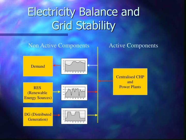 Electricity Balance and