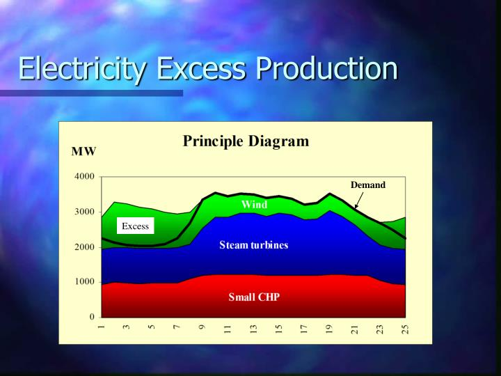 Electricity Excess Production