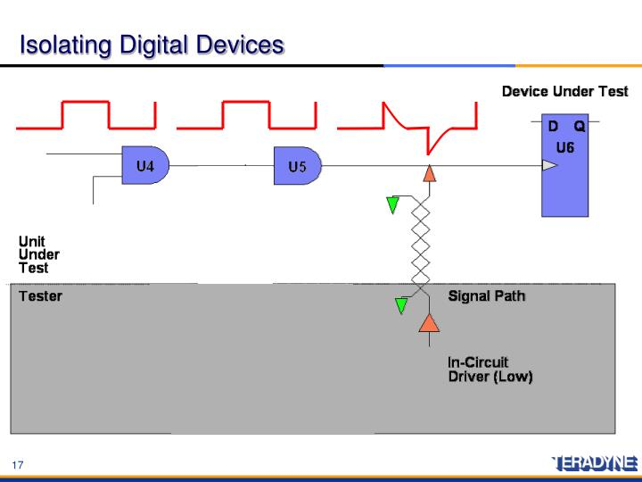 Isolating Digital Devices