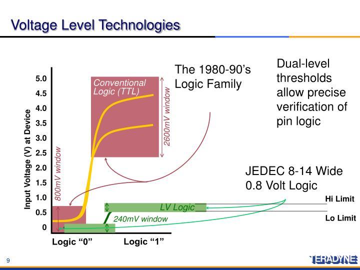 JEDEC 8-14 Wide