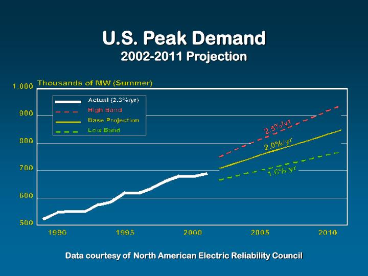 U.S. Peak Demand