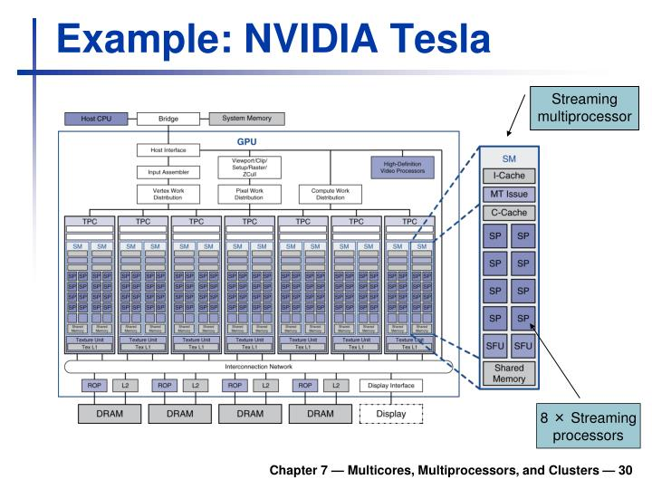 Example: NVIDIA Tesla
