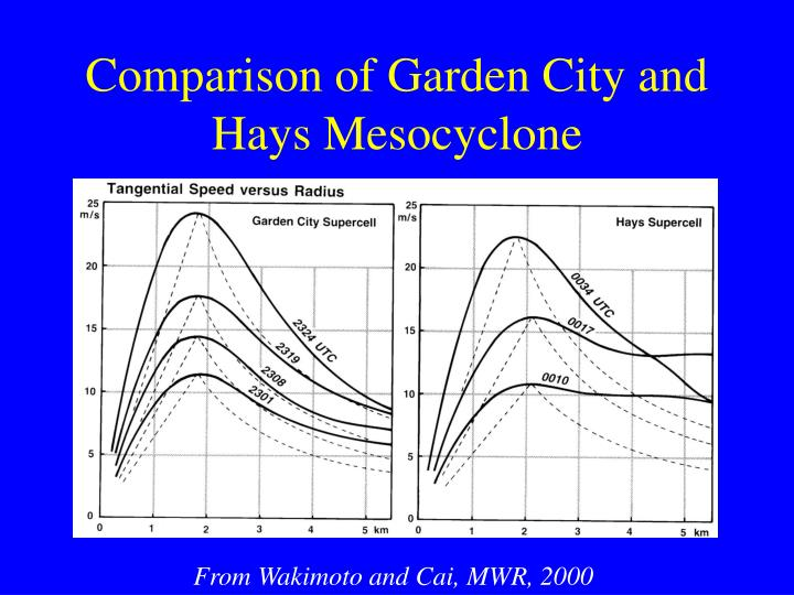 Comparison of Garden City and Hays Mesocyclone