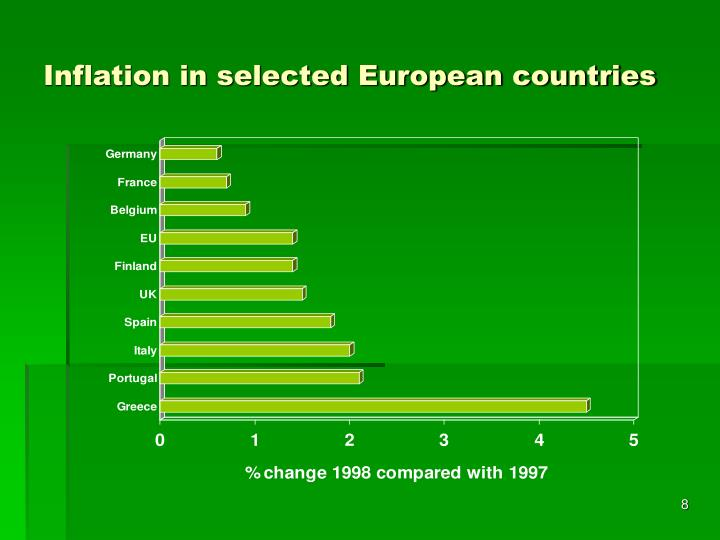 Inflation in selected European countries