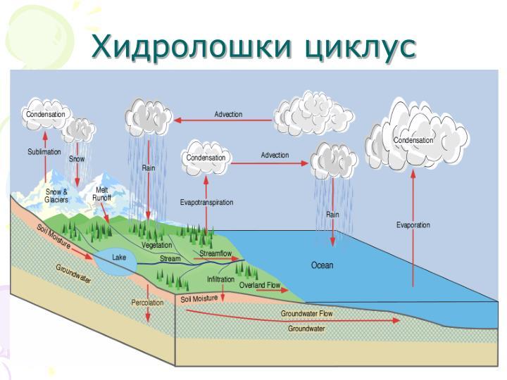Хидролошки циклус