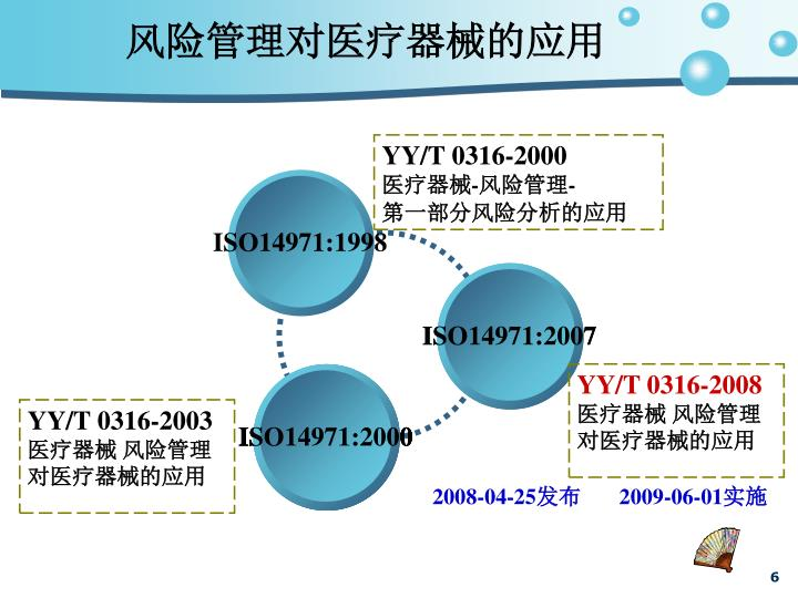 ISO14971:1998