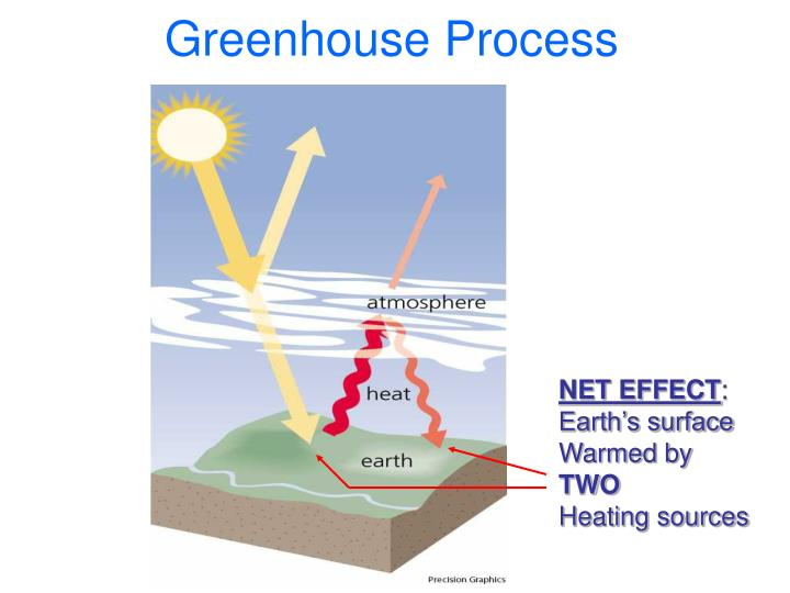 Greenhouse Process