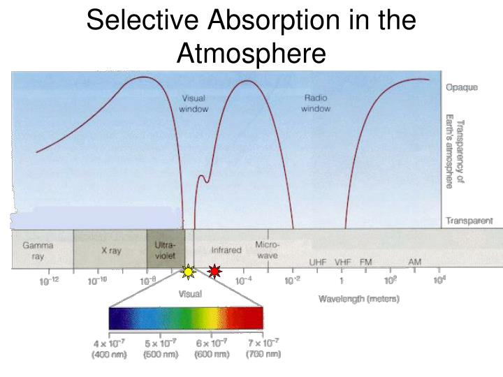 Selective Absorption in the Atmosphere